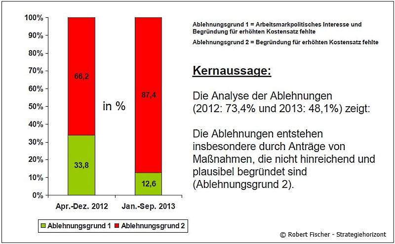 D-BKS Grund der Ablehnung 2012 - 2013