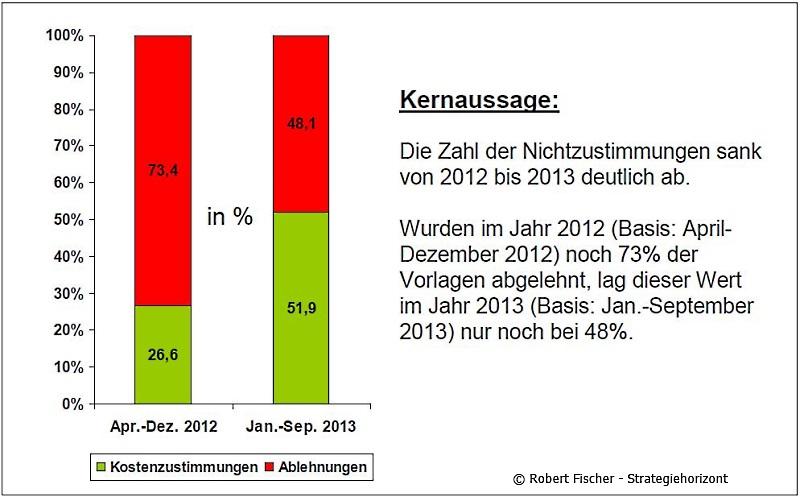 D-BKS Zustimmung 2012 vs 2013
