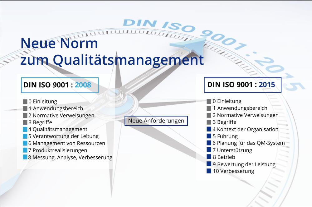 neueNorm-Qualitaetsmanagement20160201-01