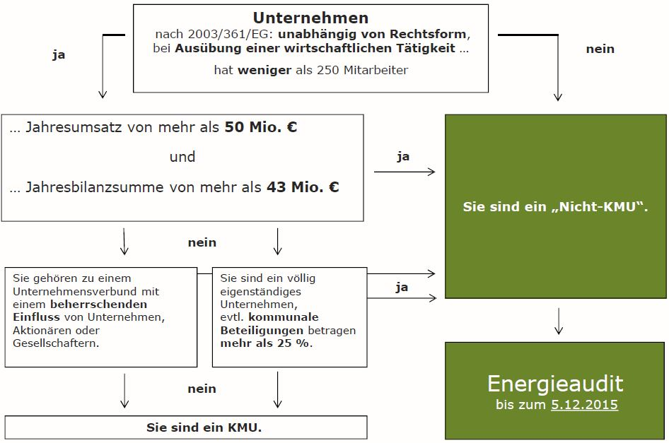 Müssen Sie Energie-Audits durchführen.