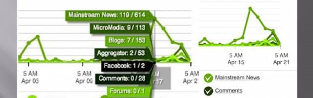 Social Media Monitoring – Kein Buch mit sieben Siegeln
